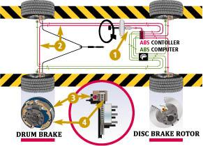 Computer Controlled Anti Lock Braking Systems Abs Are A Recently Developed Safety Feature Many Drivers When Taught To Drive Learned That If The Wheels