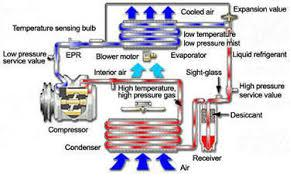 air conditioning system diagram. expret auto air conditioning service diagnostics and repair system diagram